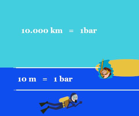 Presión absoluta e hidrostática