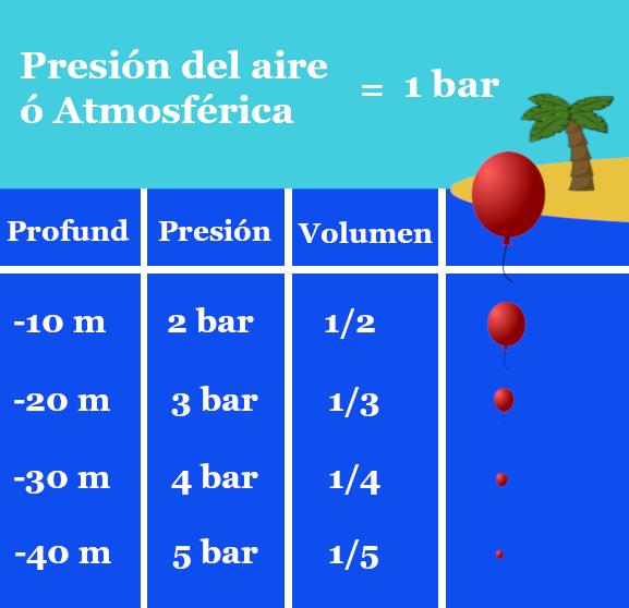 Tabla de presiones y volumen adquirido
