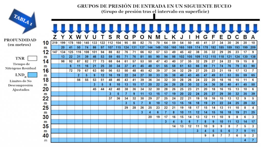 Segunda tabla del planificador de inmersiones