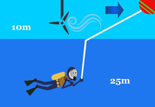 El efecto vela con la boya de buceo en corrientes